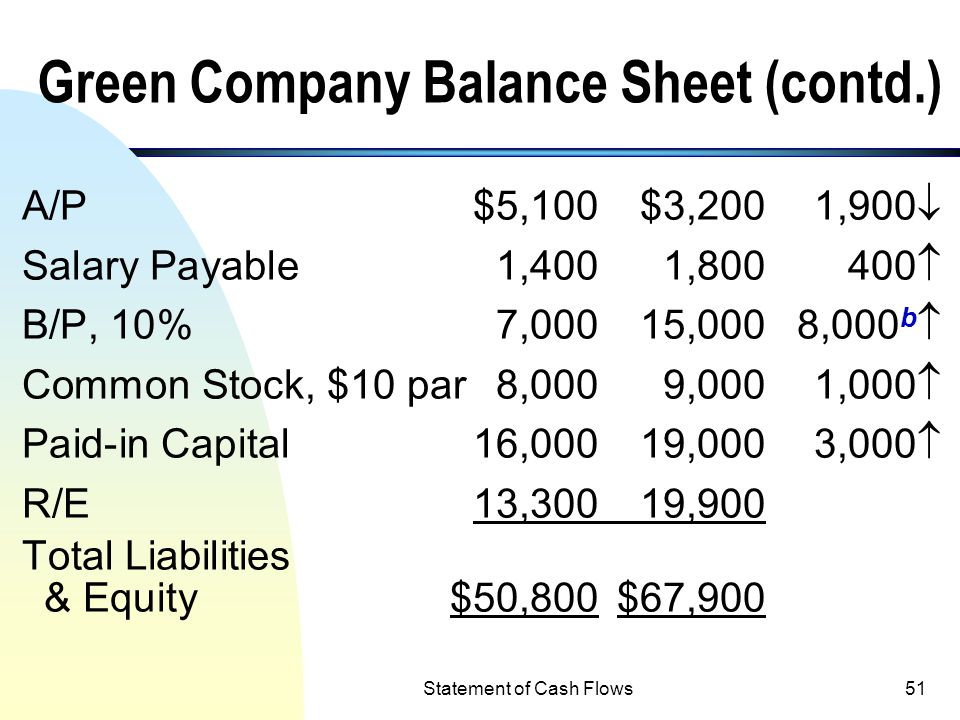 Statement of Cash Flows50 Example 2: Green Company Balance Sheet Accounts 1/1/x212/31/x2Difference Cash$3,500$5,500 A/R4,4003,600800  Inventory5,0006