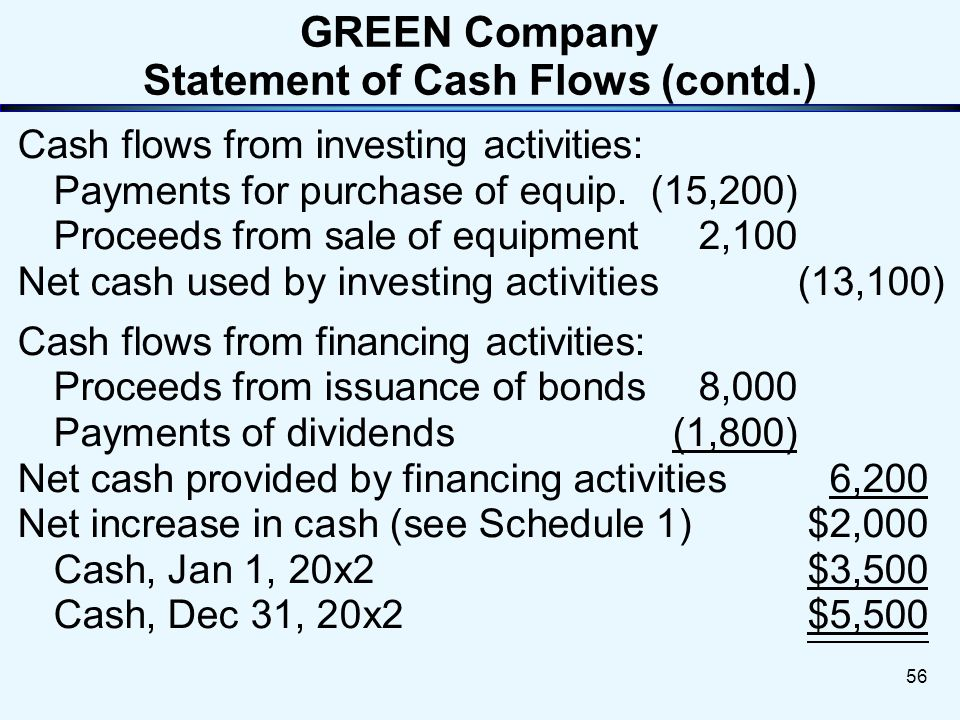 Statement of Cash Flows55 GREEN Company Statement of Cash Flows For the Year Ended December 31, 20x2 Net cash flows from operating activities: Net Inc