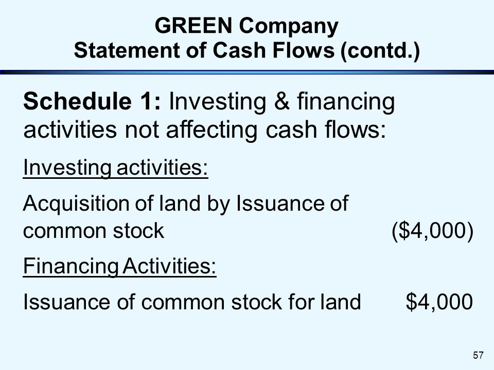 Statement of Cash Flows56 Cash flows from investing activities: Payments for purchase of equip.(15,200) Proceeds from sale of equipment2,100 Net cash