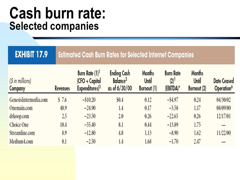 Cash burn rate: Amazon.com illustration Cash burn rate: Months to burnout: = - ($119,782 + $50,321 +$6,198)/12 months = -$14,692 per month = $996,585/