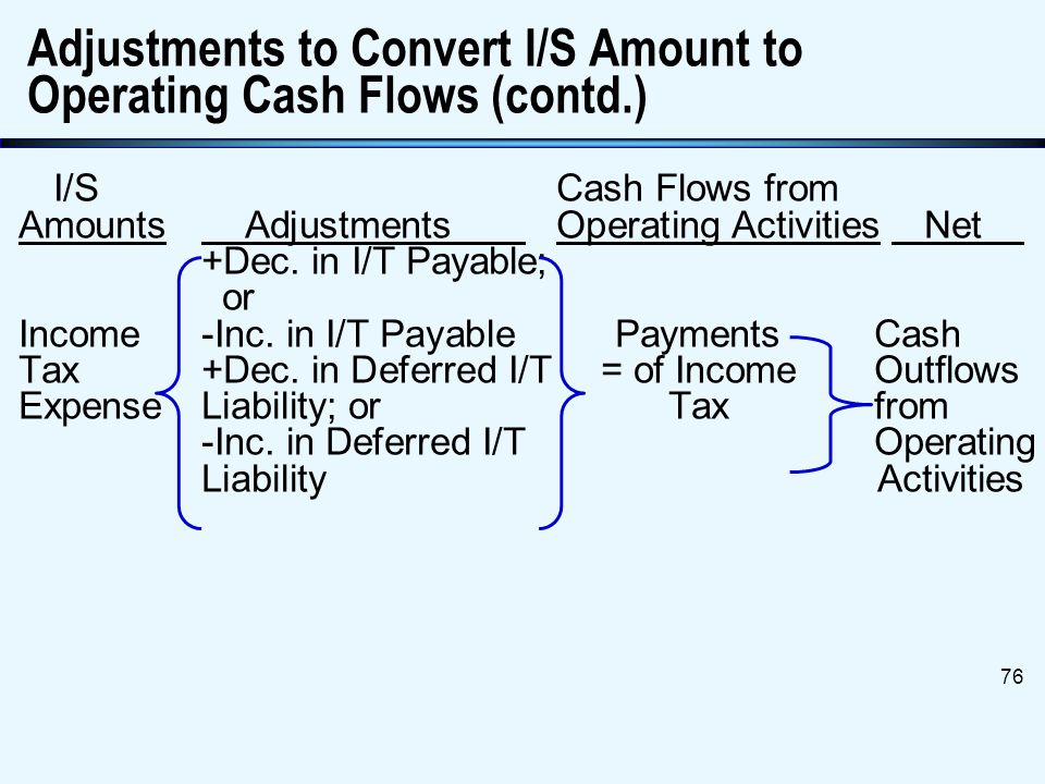 Statement of Cash Flows75 I/SCash Flows from Amounts Adjustments Operating Activities Net +Dec. in Int. Payable Interest -Inc. in Int. Payable = Payme