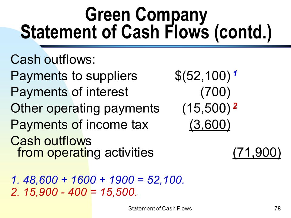 Statement of Cash Flows77 Green Company Statement of Cash Flows (Using the direct method in preparing the operating activities section of a cash flow