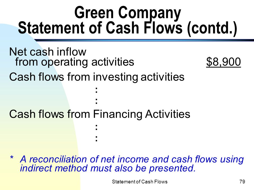 Statement of Cash Flows78 Green Company Statement of Cash Flows (contd.) Cash outflows: Payments to suppliers$(52,100) 1 Payments of interest (700) Ot