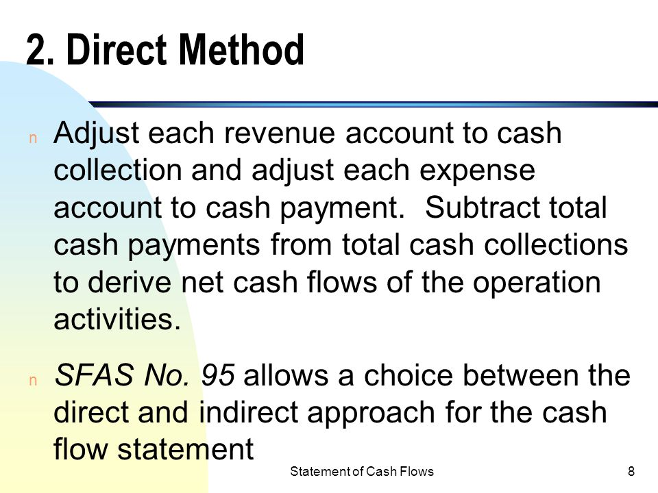Statement of Cash Flows38 + Amortization of Premium on Investment in Bonds (contd.) Example (contd.) Record the purchase on 1/1/x2: Investments108,111 Cash108,111 Record the interest revenue on 7/1/x2: Cash5,000 Interest Revenue4,324 a Investments676 a.