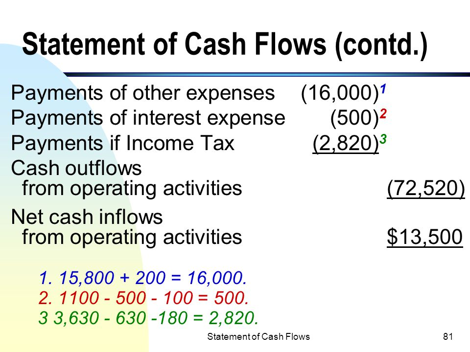 Statement of Cash Flows80 Information as provided in Example 3 (direct method) Statement of Cash Flows Cash flows from Operating Activities: Cash infl
