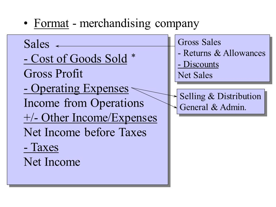 Format - merchandising company Sales - Cost of Goods Sold Gross Profit - Operating Expenses Income from Operations +/- Other Income/Expenses Net Income before Taxes - Taxes Net Income Gross Sales - Returns & Allowances - Discounts Net Sales Selling & Distribution General & Admin.