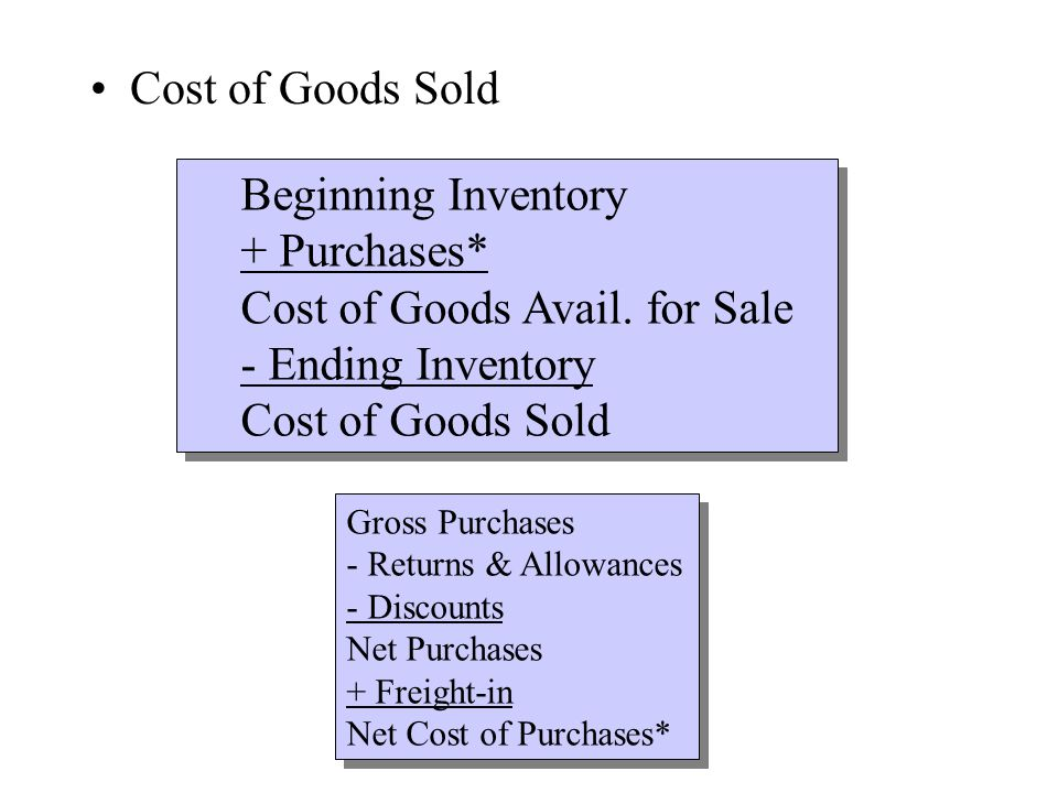 Cost of Goods Sold Beginning Inventory + Purchases* Cost of Goods Avail.