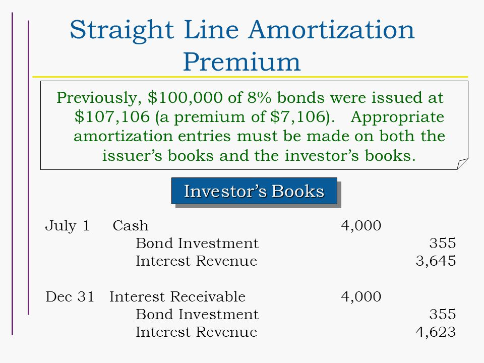 Straight Line Amortization Premium Investor's Books July 1Cash 4,000 Bond Investment355 Interest Revenue3,645 Dec 31 Interest Receivable4,000 Bond Investment355 Interest Revenue4,623 Previously, $100,000 of 8% bonds were issued at $107,106 (a premium of $7,106).