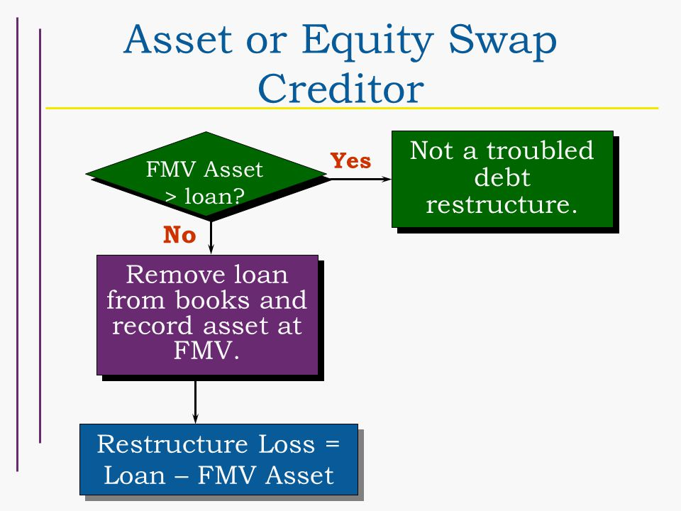 Asset or Equity Swap Creditor FMV Asset > loan. Yes Not a troubled debt restructure.