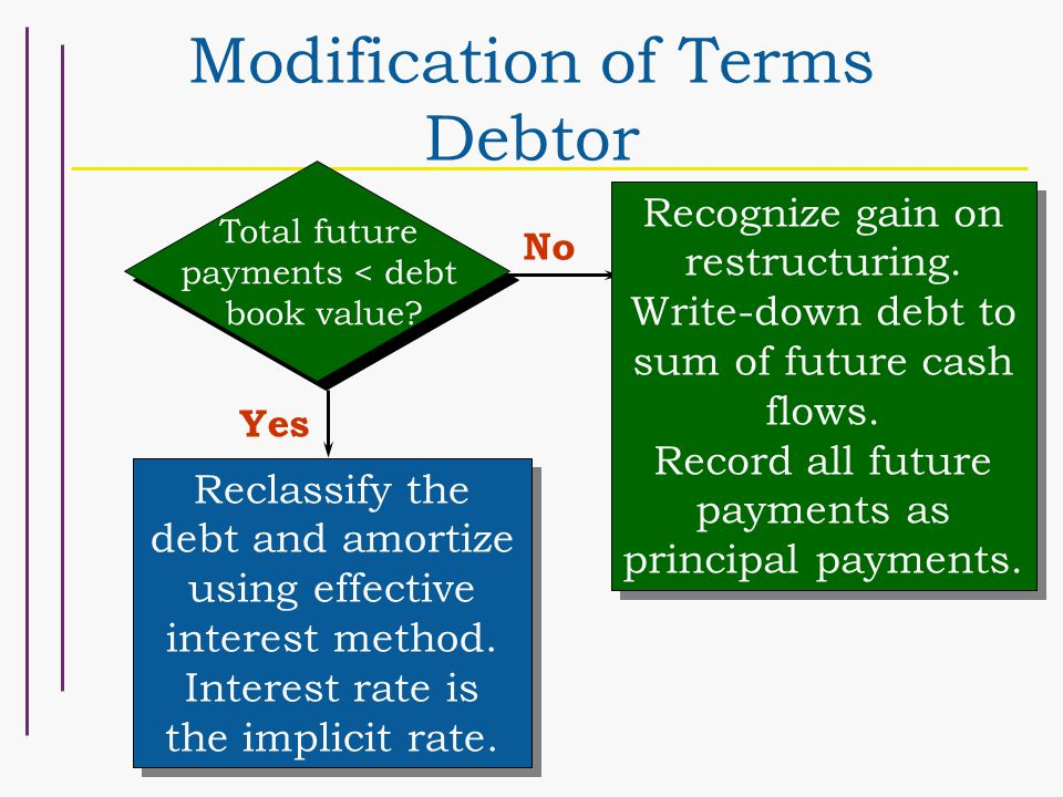 Recognize gain on restructuring. Write-down debt to sum of future cash flows.