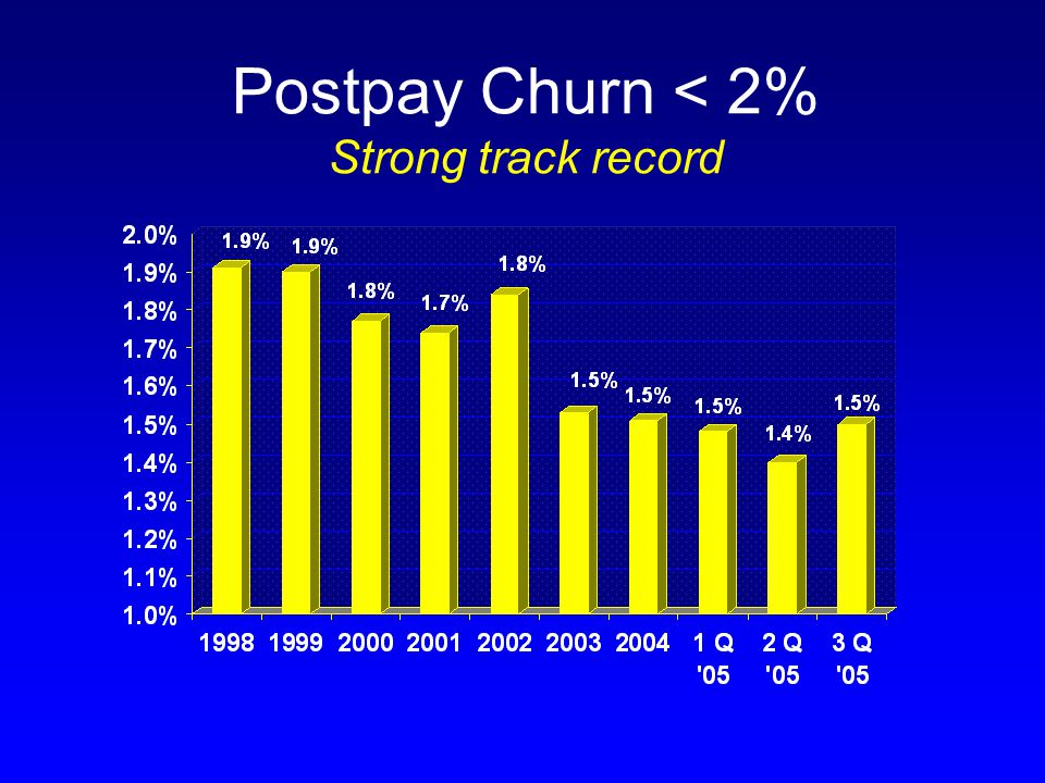 Postpay Churn < 2% Strong track record