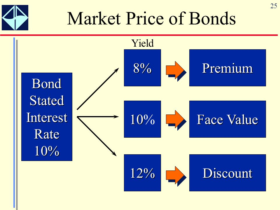 25 Market Price of BondsBondStatedInterestRate10% 8%Premium 10 10% FaceValue Face Value 12%Discount Yield