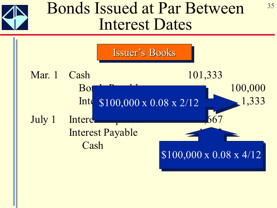 35 Issuer's Books Bonds Issued at Par Between Interest Dates Mar.