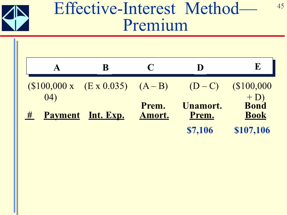 45 A B C D E (A – B)(D – C)($100,000 + D) ($100,000 x 04) (E x 0.035) Prem.Unamort.Bond #PaymentInt.