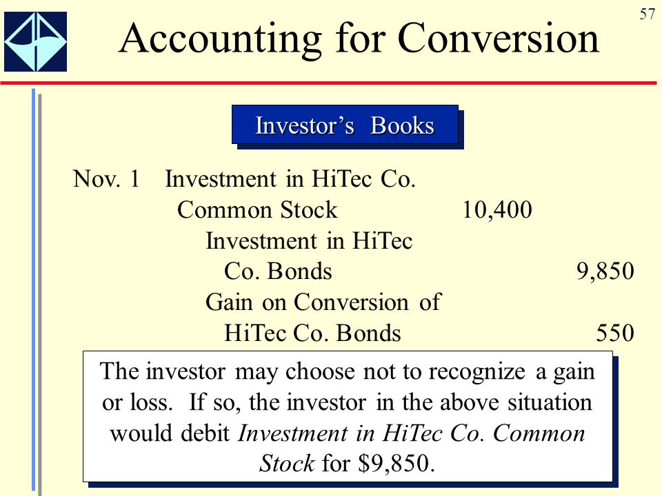 57 Accounting for Conversion Investor's Books Nov. 1Investment in HiTec Co. Common Stock10,400 Investment in HiTec Co. Bonds9,850 Gain on Conversion o