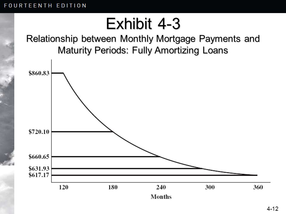 4-12 Exhibit 4-3 Relationship between Monthly Mortgage Payments and Maturity Periods: Fully Amortizing Loans