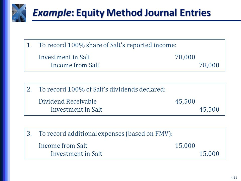 4-11 Example: Equity Method Journal Entries 1.To record 100% share of Salt's reported income: Investment in Salt78,000 Income from Salt78,000 2.To record 100% of Salt's dividends declared: Dividend Receivable45,500 Investment in Salt45,500 3.To record additional expenses (based on FMV): Income from Salt15,000 Investment in Salt15,000
