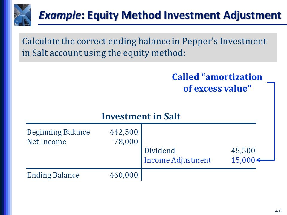 4-12 Called amortization of excess value Example: Equity Method Investment Adjustment Calculate the correct ending balance in Pepper's Investment in Salt account using the equity method: Investment in Salt Beginning Balance442,500 Net Income78,000 Ending Balance460,000 Dividend45,500 Income Adjustment15,000