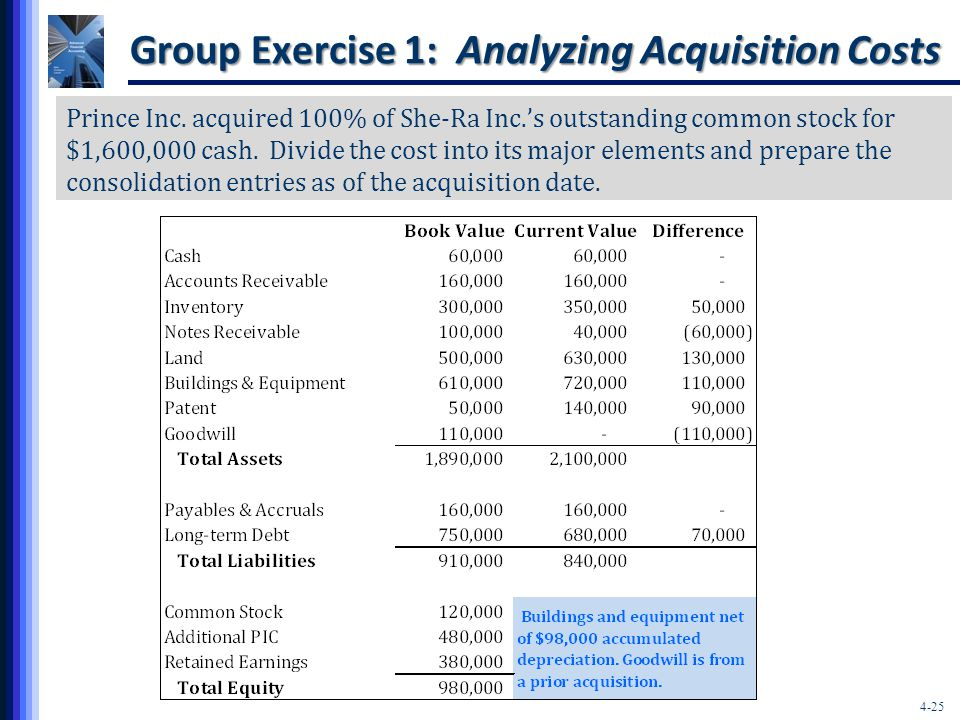 4-25 Group Exercise 1: Analyzing Acquisition Costs Prince Inc.