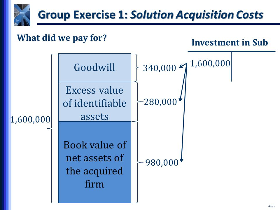 4-27 1,600,000 Book value of net assets of the acquired firm 980,000 Excess value of identifiable assets 280,000 340,000 Group Exercise 1: Solution Acquisition Costs What did we pay for.