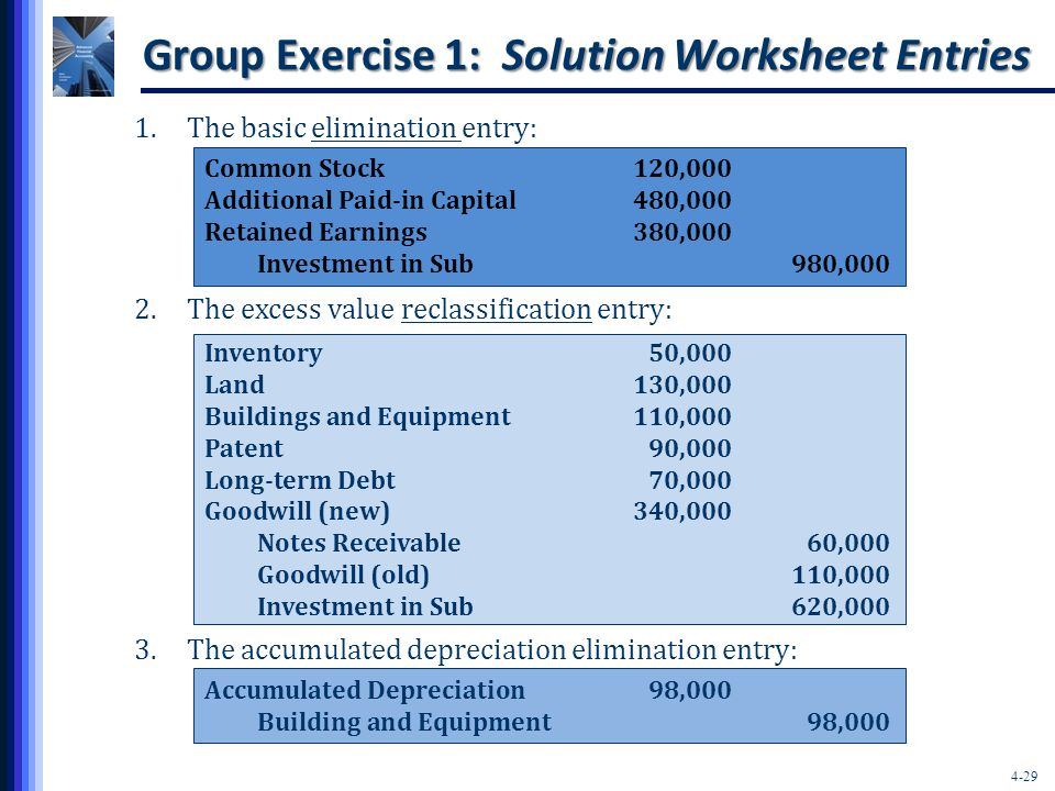4-29 Group Exercise 1: Solution Worksheet Entries 1.The basic elimination entry: 2.The excess value reclassification entry: 3.The accumulated depreciation elimination entry: Inventory50,000 Land130,000 Buildings and Equipment110,000 Patent90,000 Long-term Debt70,000 Goodwill (new)340,000 Notes Receivable60,000 Goodwill (old)110,000 Investment in Sub620,000 Common Stock120,000 Additional Paid-in Capital480,000 Retained Earnings380,000 Investment in Sub980,000 Accumulated Depreciation98,000 Building and Equipment98,000