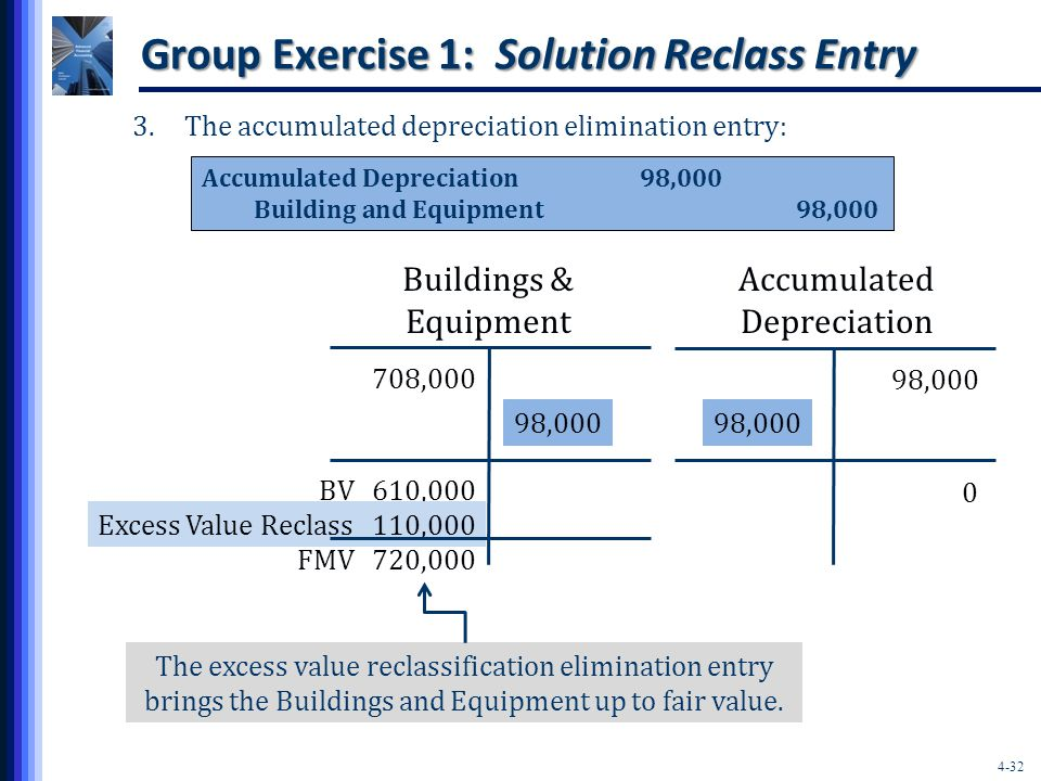 4-32 Group Exercise 1: Solution Reclass Entry 3.The accumulated depreciation elimination entry: Accumulated Depreciation98,000 Building and Equipment98,000 708,000 Buildings & Equipment 98,000 Accumulated Depreciation 98,000 610,000 0 BV 110,000 The excess value reclassification elimination entry brings the Buildings and Equipment up to fair value.