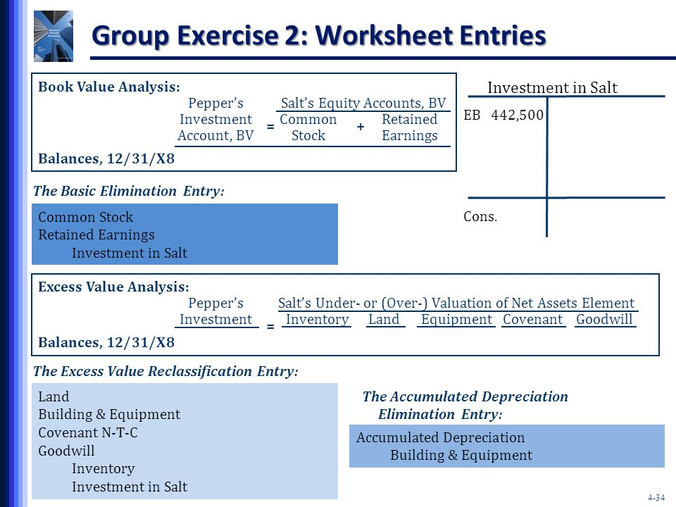 4-34 Group Exercise 2: Worksheet Entries Book Value Analysis: Pepper'sSalt's Equity Accounts, BV InvestmentCommonRetained Account, BVStockEarnings Balances, 12/31/X8 += The Basic Elimination Entry: Common Stock Retained Earnings Investment in Salt EB 442,500 Investment in Salt Cons.