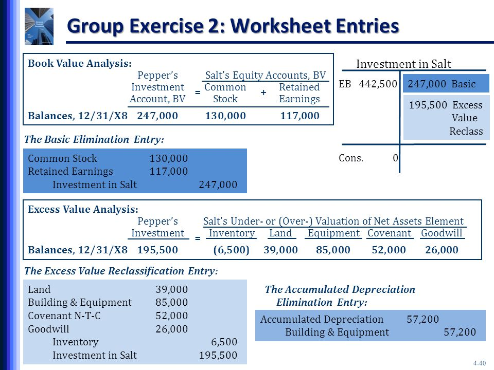 4-40 Group Exercise 2: Worksheet Entries Book Value Analysis: Pepper'sSalt's Equity Accounts, BV InvestmentCommonRetained Account, BVStockEarnings Balances, 12/31/X8247,000130,000117,000 += The Basic Elimination Entry: Common Stock130,000 Retained Earnings117,000 Investment in Salt247,000 EB 442,500 Investment in Salt 247,000 Basic Cons.