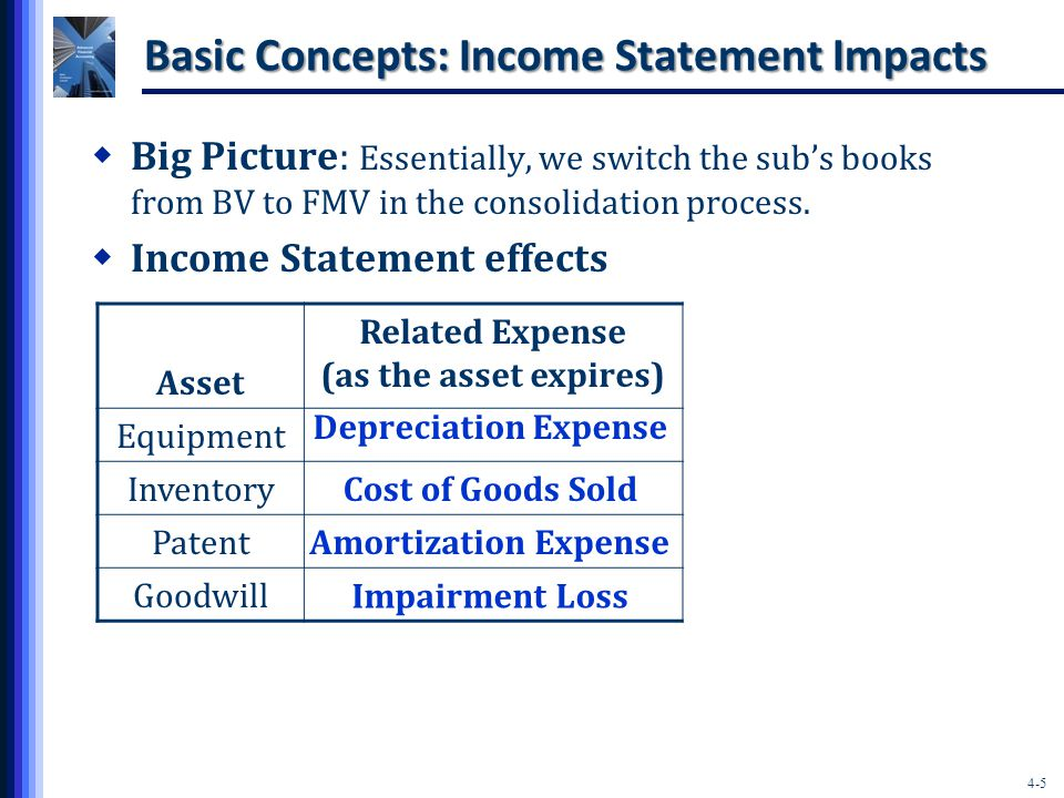 4-5 Basic Concepts: Income Statement Impacts  Big Picture: Essentially, we switch the sub's books from BV to FMV in the consolidation process.