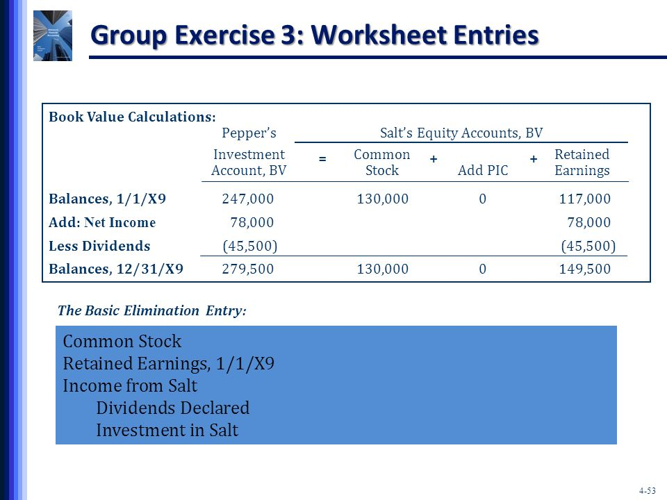 4-53 Group Exercise 3: Worksheet Entries Book Value Calculations: Pepper'sSalt's Equity Accounts, BV InvestmentCommonRetained Account, BVStockAdd PICEarnings Balances, 1/1/X9247,000130,0000117,000 Add: Net Income 78,00078,000 Less Dividends(45,500)(45,500) Balances, 12/31/X9279,500130,0000149,500 += The Basic Elimination Entry: Common Stock Retained Earnings, 1/1/X9 Income from Salt Dividends Declared Investment in Salt +