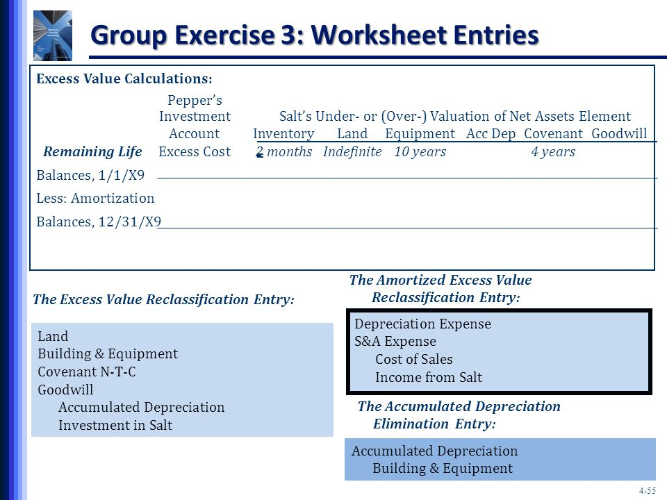 4-55 Group Exercise 3: Worksheet Entries Excess Value Calculations: Pepper's Investment Salt's Under- or (Over-) Valuation of Net Assets Element Account InventoryLandEquipmentAcc DepCovenantGoodwill Remaining Life Excess Cost 2 monthsIndefinite10 years4 years Balances, 1/1/X9 Less: Amortization Balances, 12/31/X9 = The Excess Value Reclassification Entry: Land Building & Equipment Covenant N-T-C Goodwill Accumulated Depreciation Investment in Salt Accumulated Depreciation Building & Equipment The Accumulated Depreciation Elimination Entry: The Amortized Excess Value Reclassification Entry: Depreciation Expense S&A Expense Cost of Sales Income from Salt