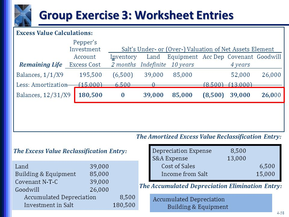 4-58 Group Exercise 3: Worksheet Entries Excess Value Calculations: Pepper's Investment Salt's Under- or (Over-) Valuation of Net Assets Element Account InventoryLandEquipmentAcc DepCovenantGoodwill Remaining Life Excess Cost 2 monthsIndefinite10 years4 years Balances, 1/1/X9195,500(6,500)39,00085,00052,00026,000 Less: Amortization(15,000)6,5000(8,500)(13,000) Balances, 12/31/X9180,500039,00085,000(8,500)39,00026,000 = The Excess Value Reclassification Entry: Land39,000 Building & Equipment85,000 Covenant N-T-C39,000 Goodwill26,000 Accumulated Depreciation8,500 Investment in Salt180,500 Accumulated Depreciation Building & Equipment The Accumulated Depreciation Elimination Entry: The Amortized Excess Value Reclassification Entry: Depreciation Expense8,500 S&A Expense13,000 Cost of Sales6,500 Income from Salt15,000