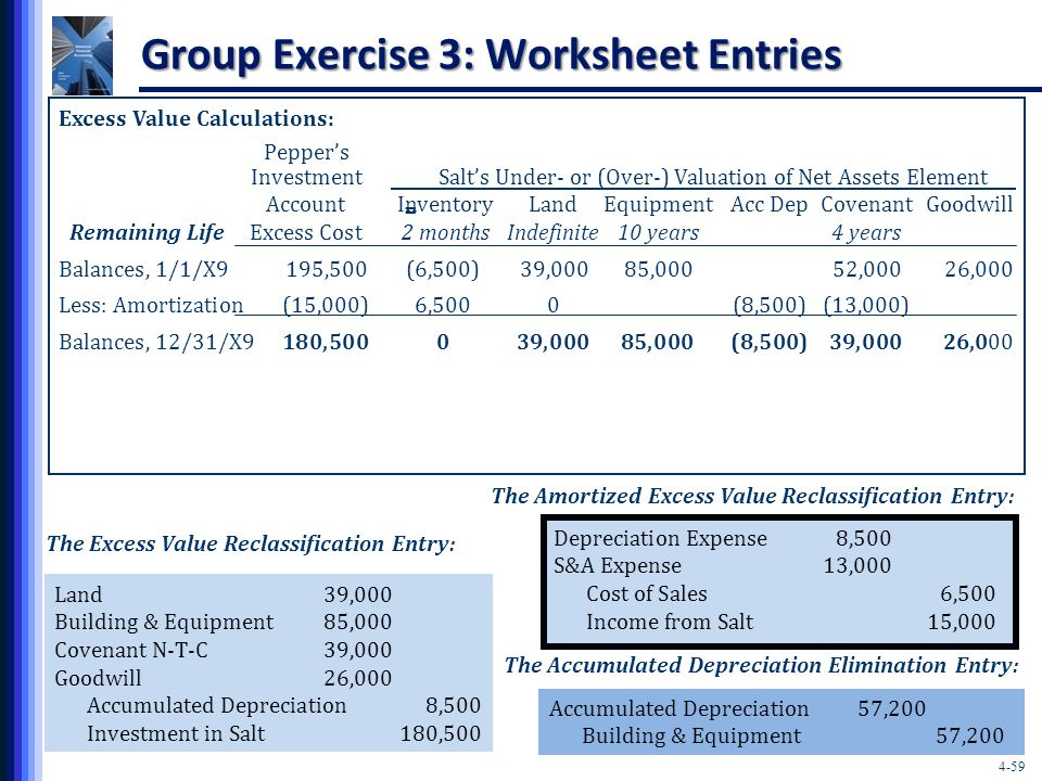 4-59 Group Exercise 3: Worksheet Entries Excess Value Calculations: Pepper's Investment Salt's Under- or (Over-) Valuation of Net Assets Element Account InventoryLandEquipmentAcc DepCovenantGoodwill Remaining Life Excess Cost 2 monthsIndefinite10 years4 years Balances, 1/1/X9195,500(6,500)39,00085,00052,00026,000 Less: Amortization(15,000)6,5000(8,500)(13,000) Balances, 12/31/X9180,500039,00085,000(8,500)39,00026,000 = The Excess Value Reclassification Entry: Land39,000 Building & Equipment85,000 Covenant N-T-C39,000 Goodwill26,000 Accumulated Depreciation8,500 Investment in Salt180,500 Accumulated Depreciation57,200 Building & Equipment57,200 The Accumulated Depreciation Elimination Entry: The Amortized Excess Value Reclassification Entry: Depreciation Expense8,500 S&A Expense13,000 Cost of Sales6,500 Income from Salt15,000