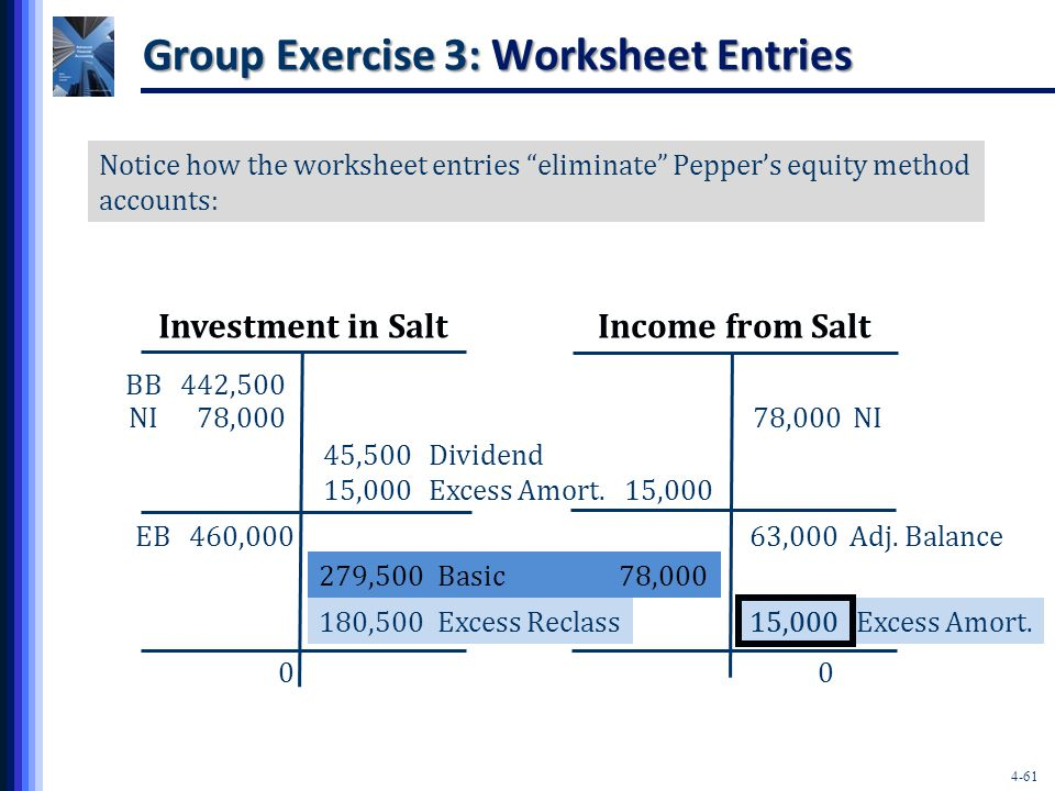 4-61 Group Exercise 3: Worksheet Entries Investment in SaltIncome from Salt Notice how the worksheet entries eliminate Pepper's equity method accounts: BB 442,500 NI 78,000 45,500Dividend 15,000Excess Amort.