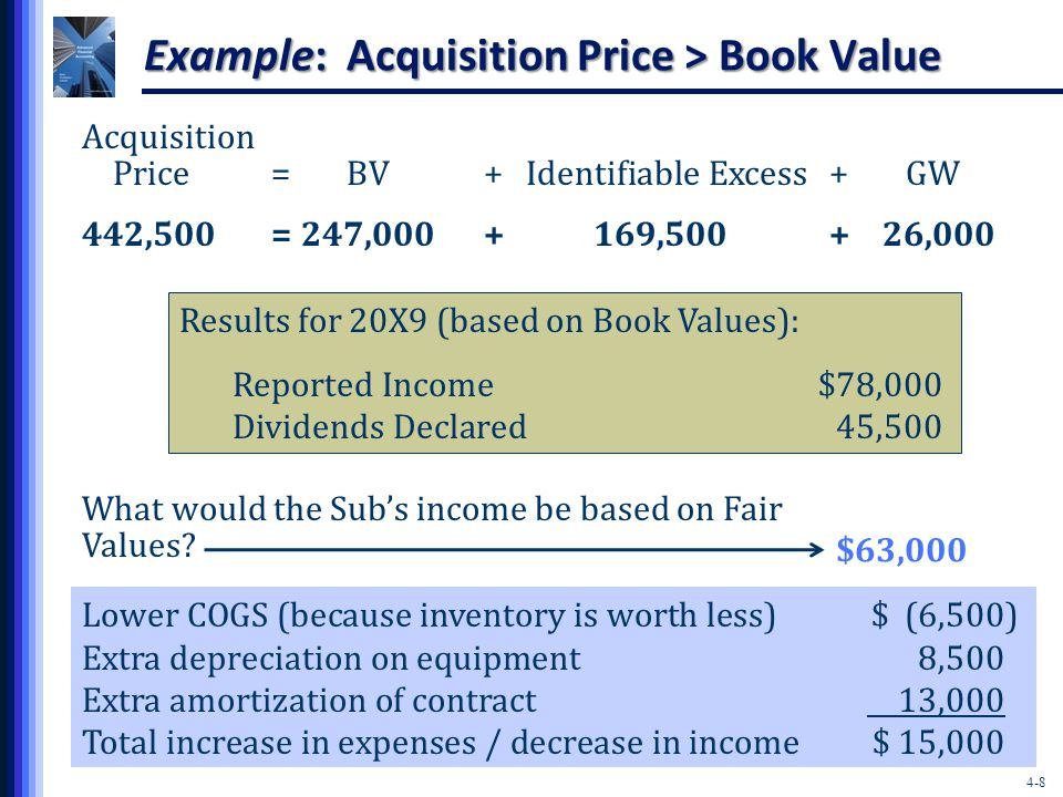 4-8 Acquisition Price=BV+Identifiable Excess+ GW Results for 20X9 (based on Book Values): Reported Income$78,000 Dividends Declared 45,500 What would the Sub's income be based on Fair Values.