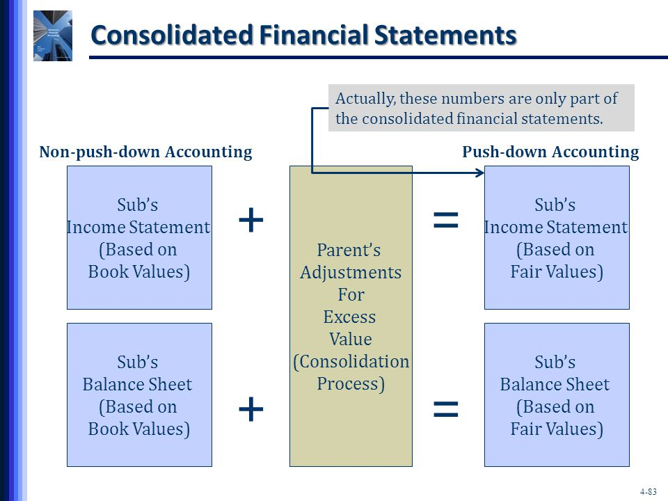 4-83 Consolidated Financial Statements Sub's Income Statement (Based on Book Values) Sub's Balance Sheet (Based on Book Values) Sub's Income Statement (Based on Fair Values) Sub's Balance Sheet (Based on Fair Values) Parent's Adjustments For Excess Value (Consolidation Process) + + = = Push-down AccountingNon-push-down Accounting Actually, these numbers are only part of the consolidated financial statements.