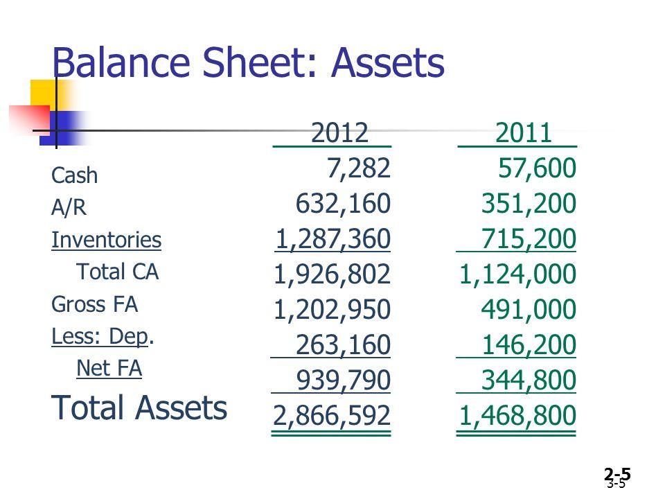 2-5 Balance Sheet: Assets Cash A/R Inventories Total CA Gross FA Less: Dep.