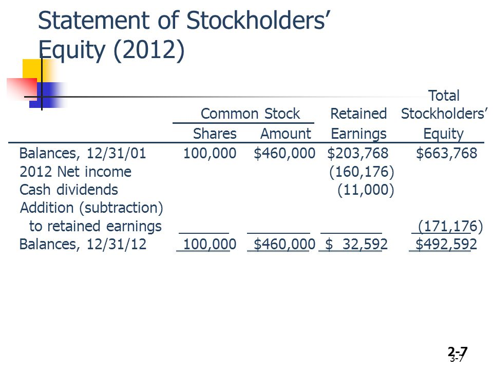 2-7 Statement of Stockholders' Equity (2012) 3-7