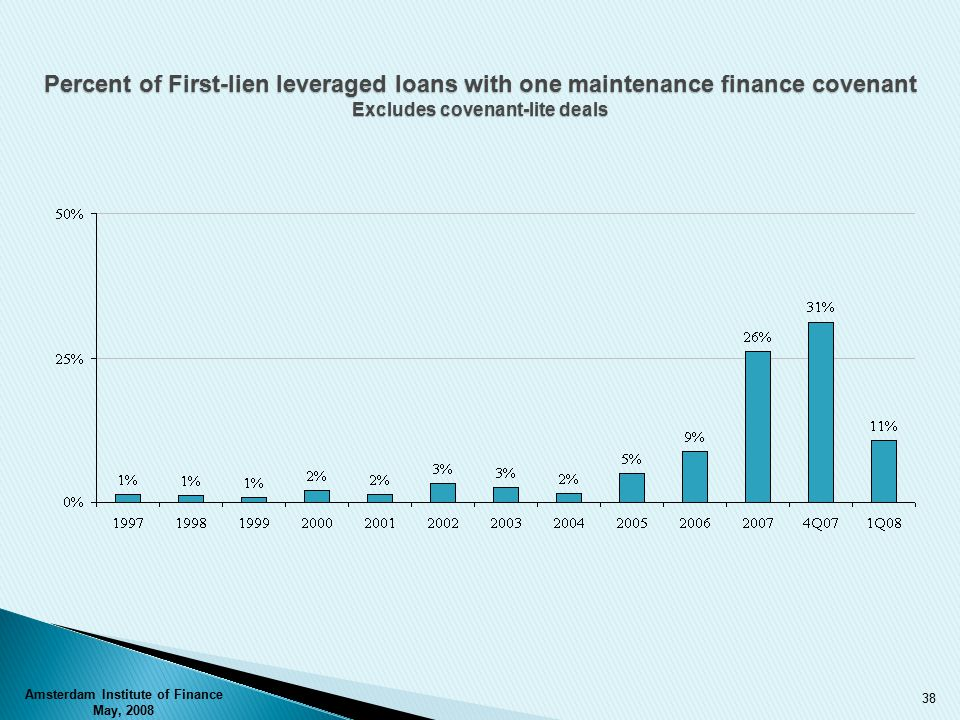 Amsterdam Institute of Finance May, 2008 Percent of First-lien leveraged loans with one maintenance finance covenant Excludes covenant-lite deals 38