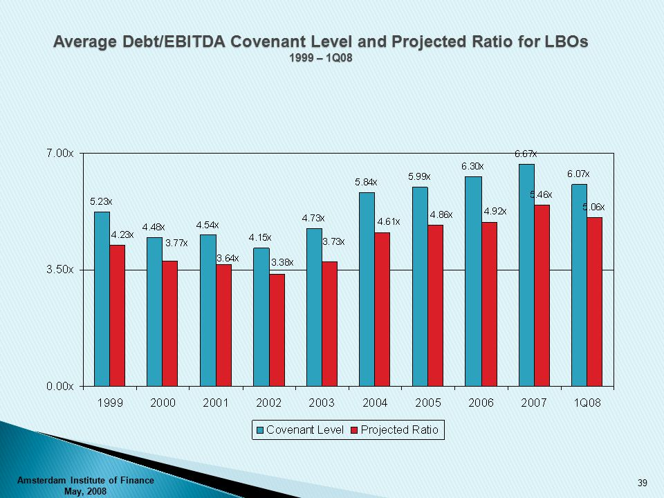 Average Debt/EBITDA Covenant Level and Projected Ratio for LBOs 1999 – 1Q08 Amsterdam Institute of Finance May, 2008 39