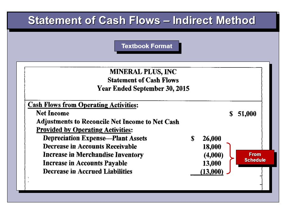Statement of Cash Flows – Indirect Method Textbook Format From Schedule