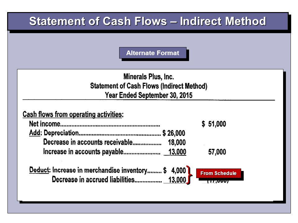 Statement of Cash Flows – Indirect Method Alternate Format From Schedule