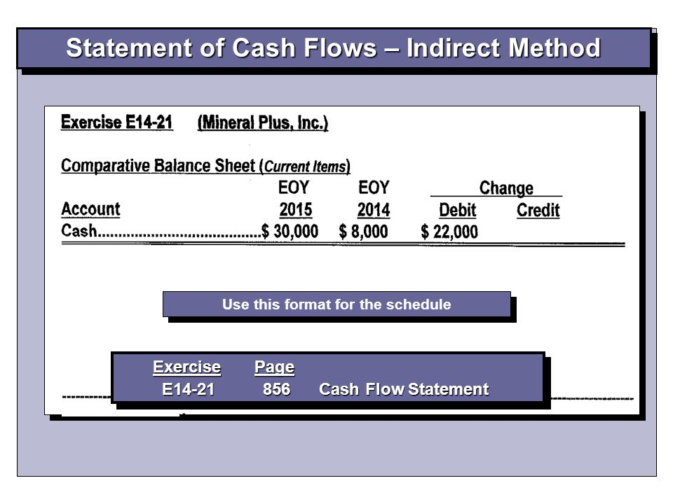Statement of Cash Flows – Indirect Method Exercise Page E14-21 856 Cash Flow Statement E14-21 856 Cash Flow Statement Exercise Page E14-21 856 Cash Flow Statement E14-21 856 Cash Flow Statement Use this format for the schedule