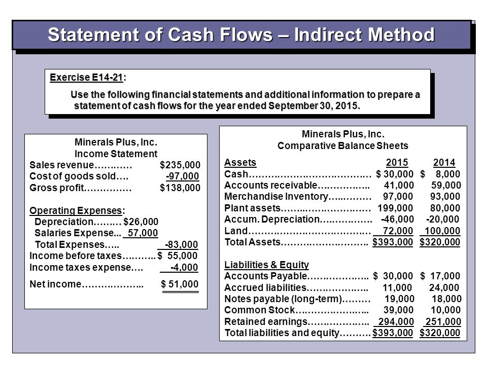 Exercise E14-21: Use the following financial statements and additional information to prepare a statement of cash flows for the year ended September 30, 2015.