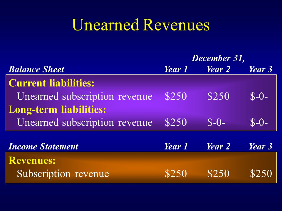 Unearned Revenues December 31, Balance SheetYear 1Year 2Year 3 Current liabilities: Unearned subscription revenue$250$250$-0- Long-term liabilities: Unearned subscription revenue$250$-0-$-0- Income StatementYear 1Year 2Year 3 Revenues: Subscription revenue$250$250$250