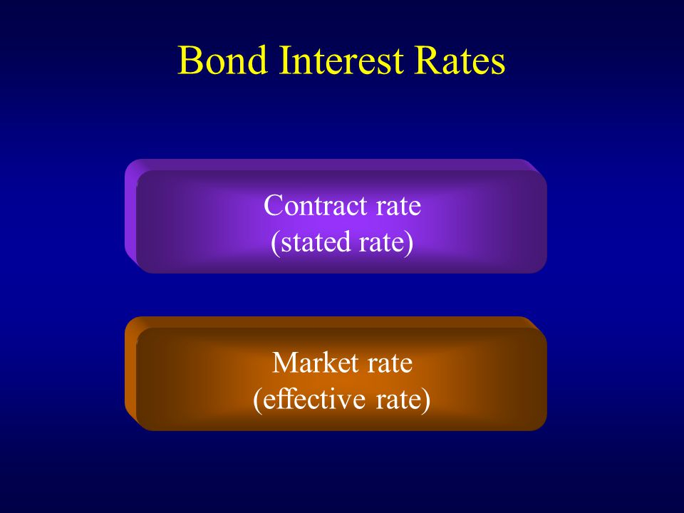 Bond Interest Rates Contract rate (stated rate) Market rate (effective rate)