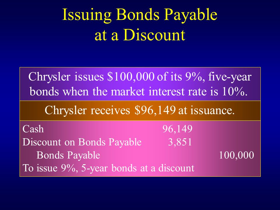 Chrysler issues $100,000 of its 9%, five-year bonds when the market interest rate is 10%.
