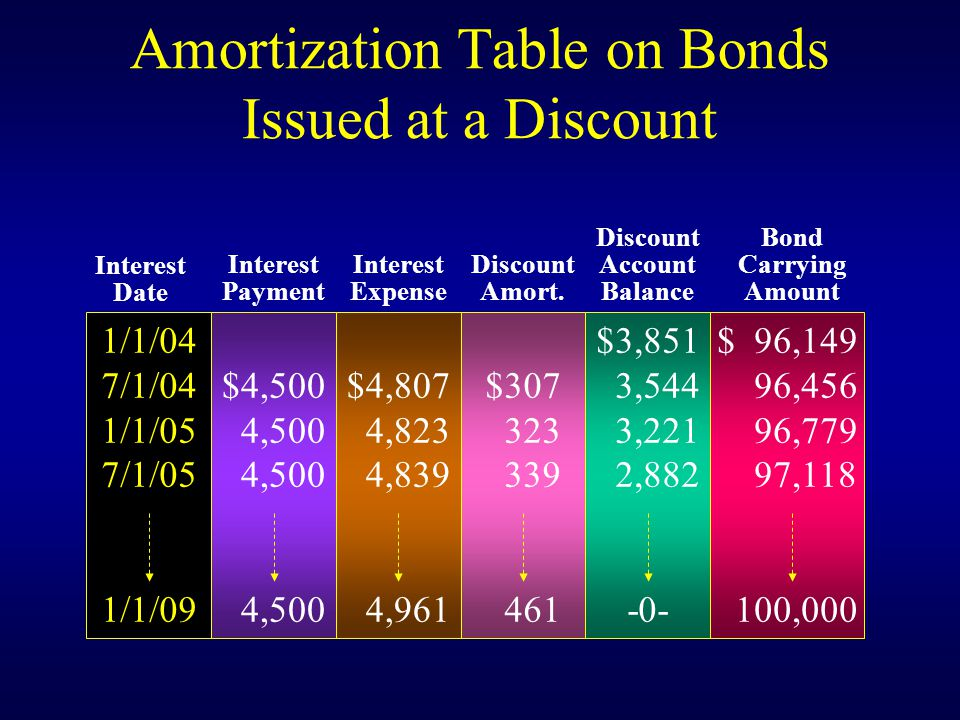 Amortization Table on Bonds Issued at a Discount 1/1/04 7/1/04 1/1/05 7/1/05 1/1/09 $4,500 4,500 $4,807 4,823 4,839 4,961 $ $3,851 3,544 3,221 2, $ 96,149 96,456 96,779 97, ,000 Interest Date Interest Payment Interest Expense Discount Amort.