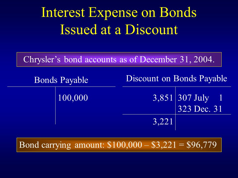 Interest Expense on Bonds Issued at a Discount Bonds Payable Discount on Bonds Payable 100,0003, July Dec.