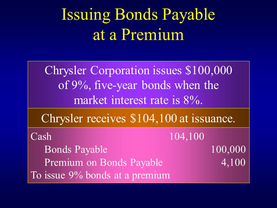 Chrysler Corporation issues $100,000 of 9%, five-year bonds when the market interest rate is 8%.